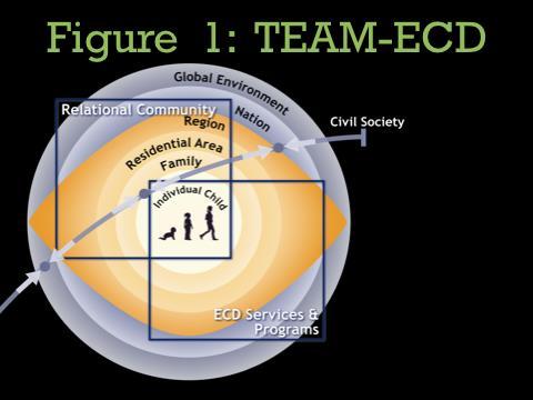 Total Environnement Assessment Model of Early Child Development (TEAM-ECD)