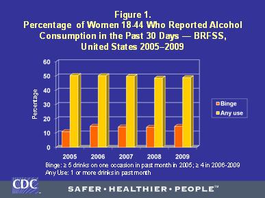 Proportion de femmes âgées de 18 à 44 ans qui ont rapporté avoir consommé de l'alcool au cours des 30 jours précédant l'enquête– BRFSS, États-Unis, 2005 à 2009.
