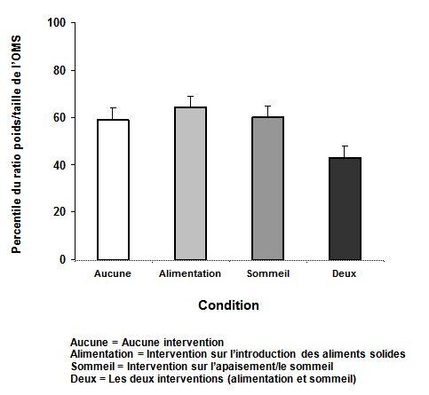 Figure 1. Le ratio poids/taille moyen des bébés ayant reçu les deux interventions se situait à un percentile inférieur aux autres à l'âge d'un an (n = 110), selon les normes de croissance de l'OMS