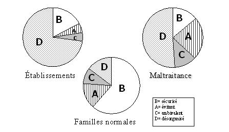 Répartition (en pourcentage) des profils d'attachement dans les échantillons d'enfants victimes de mauvais traitements, en établissement et dans des familles types