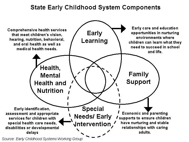 State Early Childhood System Components